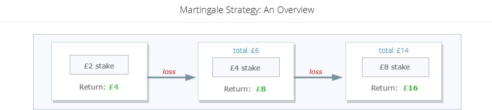 martingale strategy in practice with a £2 stake