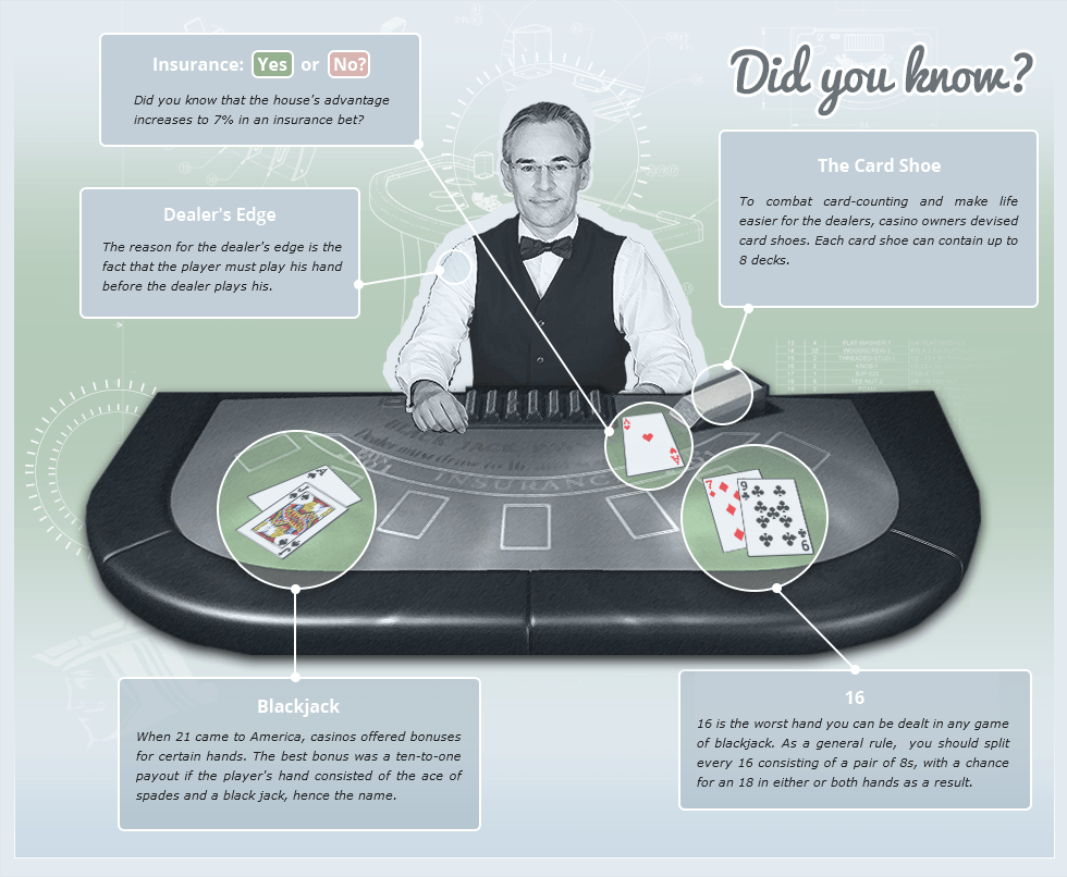 Blackjack facts at a glance