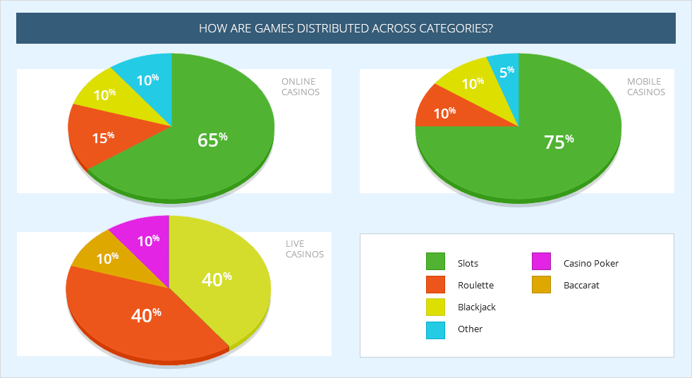 Summary of game distribution for casino, mobile and live games
