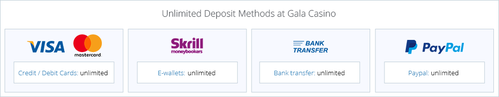 The payment methods with the highest deposit limits at Gala Casino