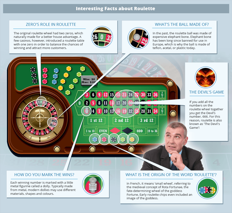 Some interesting facts about roulette