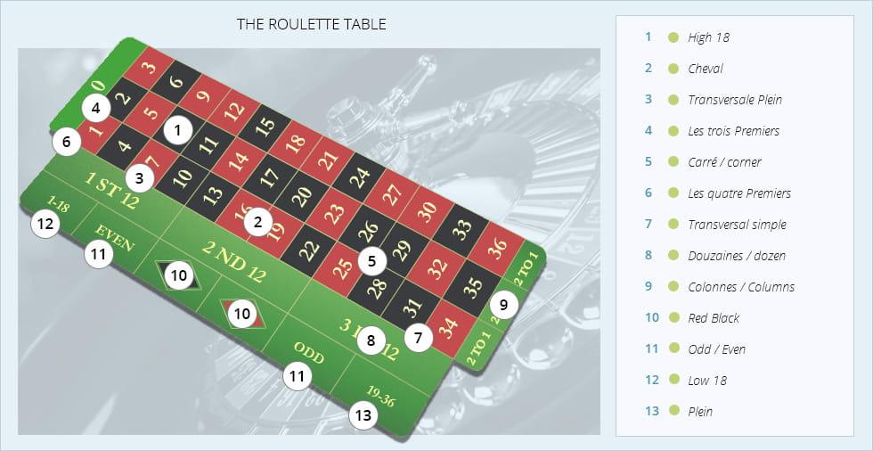 Strategie roulette numero plein