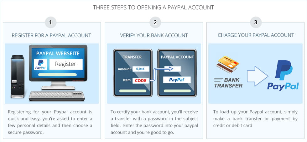 Three step diagram explaining the Paypal signup process, from registering an account, following the bank verification process and uploading your funds